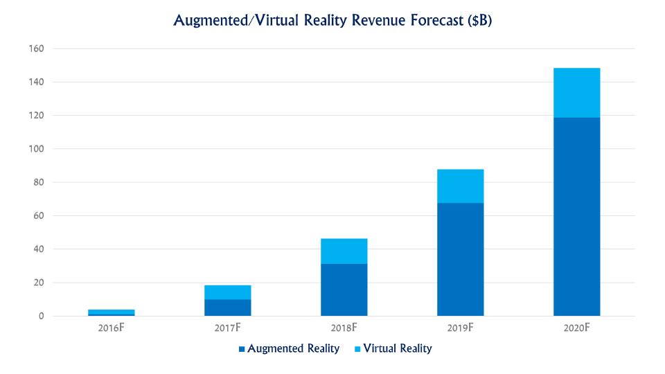 AR/VR Digi-Capital Forecast