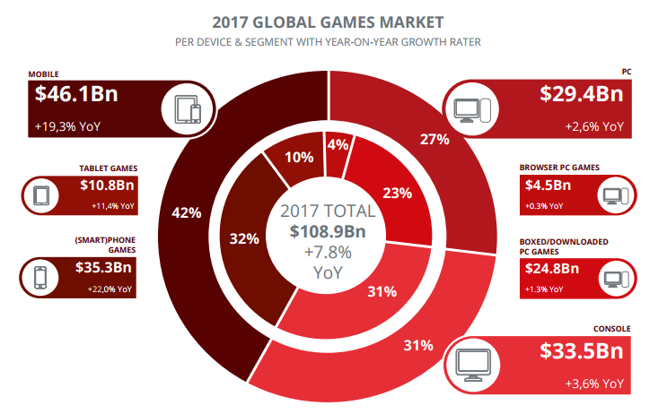2017 global games market