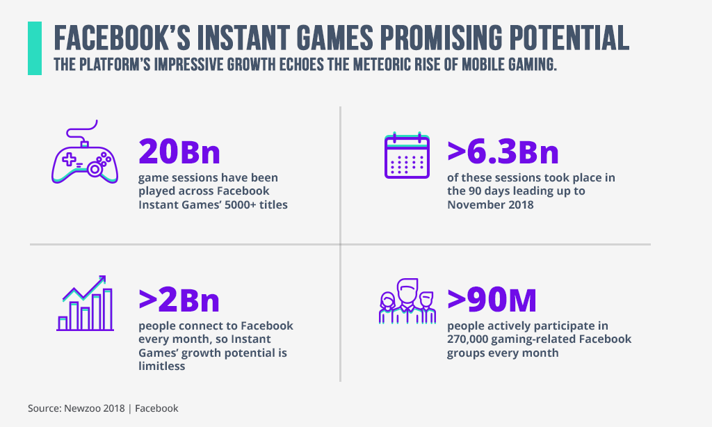 Facebook Instant Games promising potential