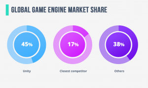 game engine market