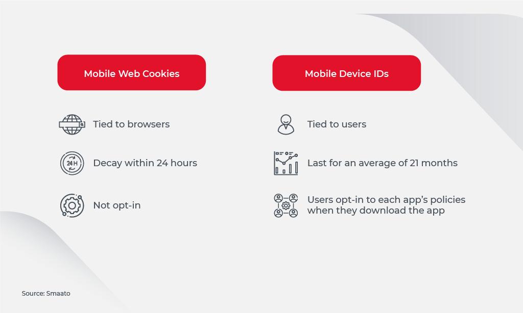 Cookies_Device