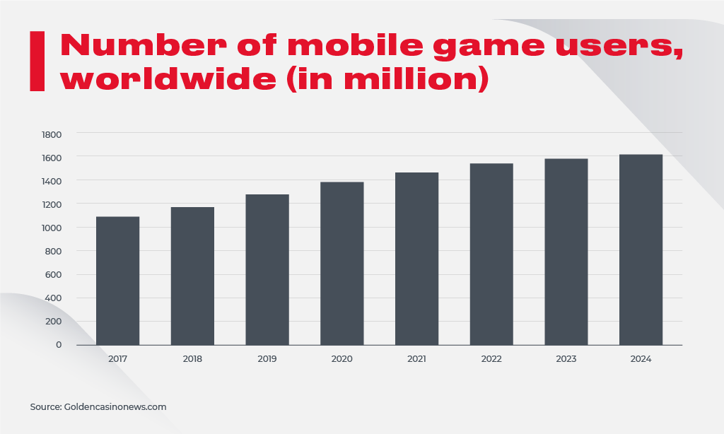 Mobile Games Users