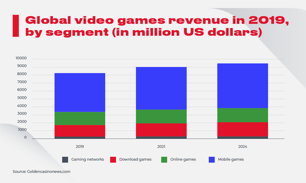 Global Video Games revenue