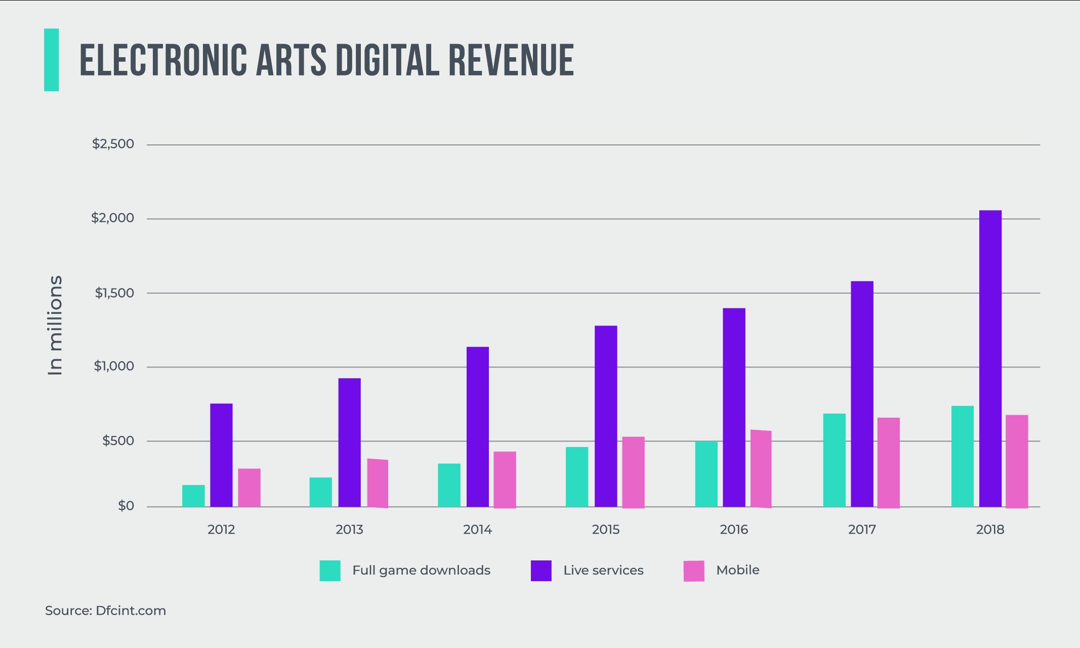 Electronic Arts Digital Revenue