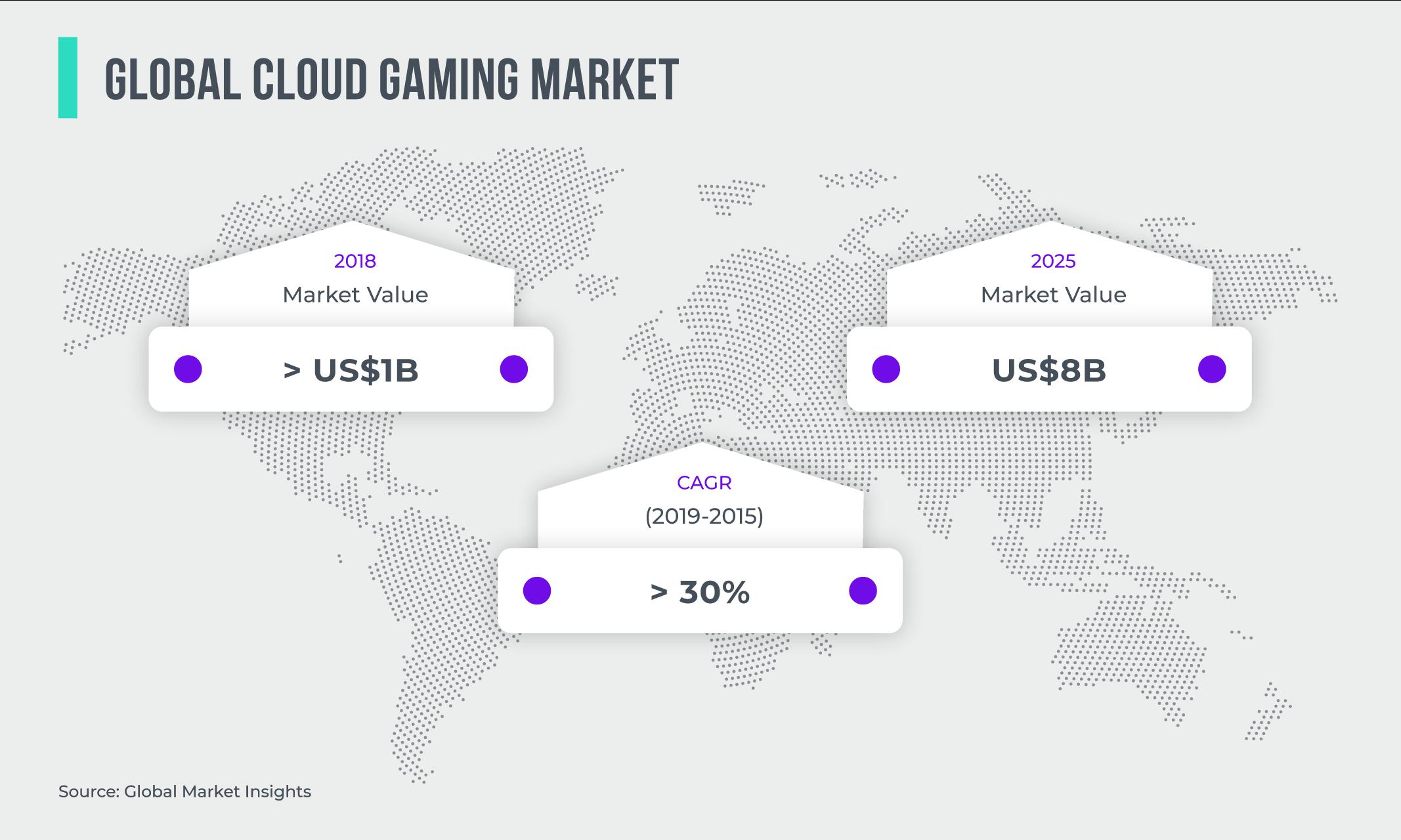 Global Cloud Gaming Market