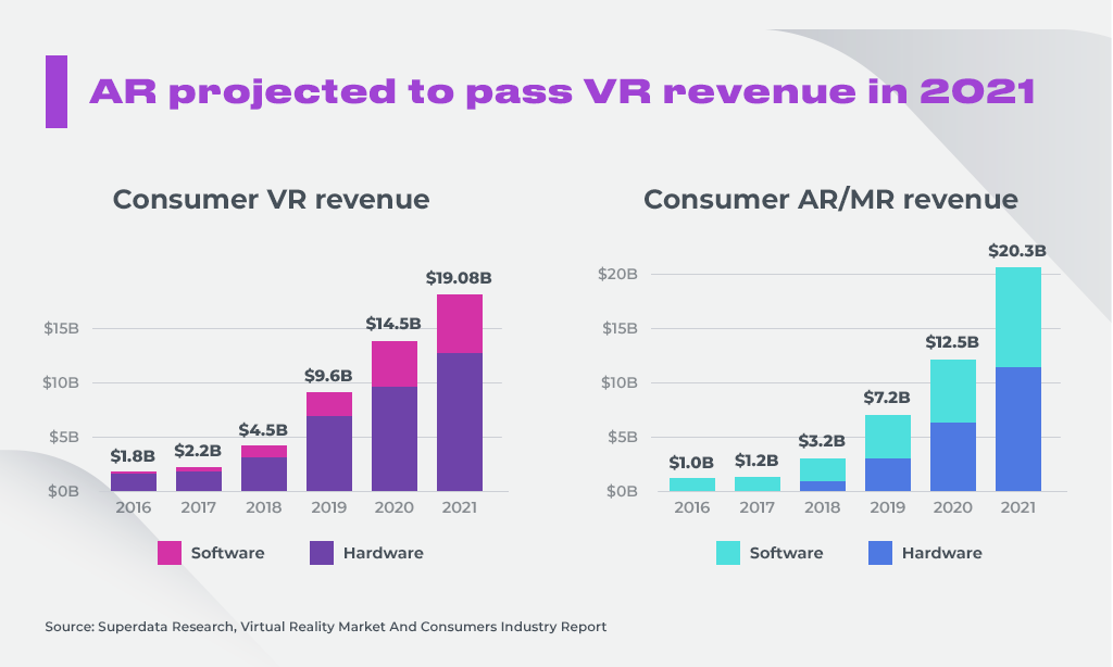 VR revenue in 2021