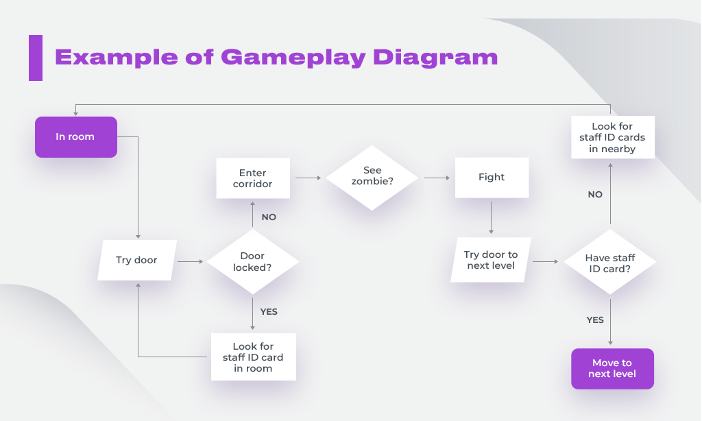 gameplay diagram