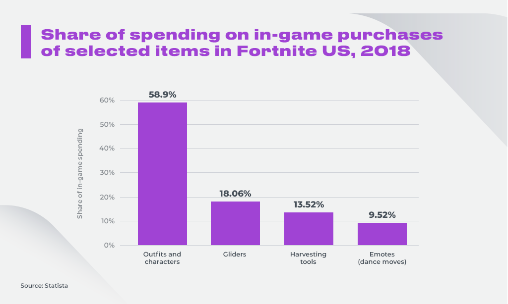 Share of spending on in-game purchases