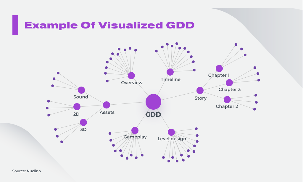 Game Design Document Visualization
