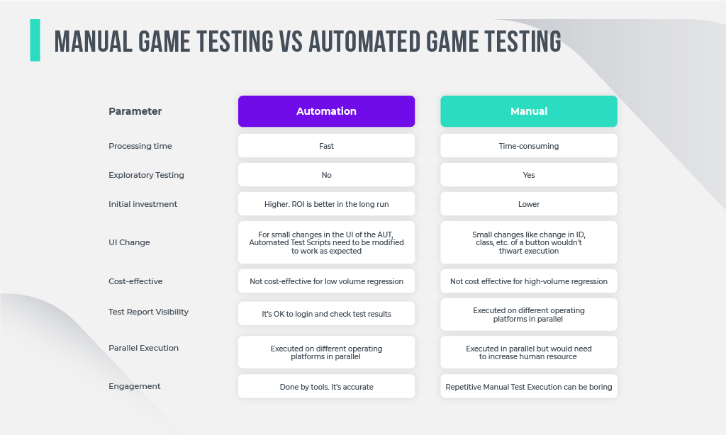 Manual Game Testing vs automated