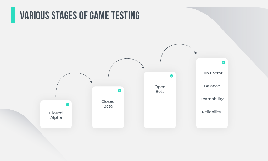 Stages of Game Testing