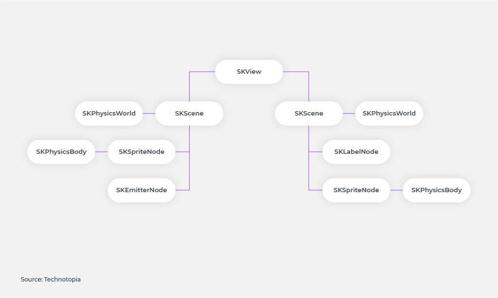 SpriteKit game hierarchy