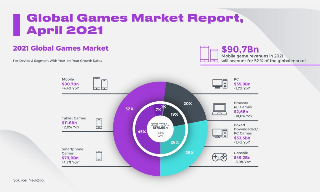 Global Games Market Report