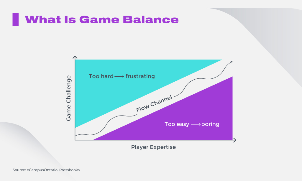 What Is a Game Balanced